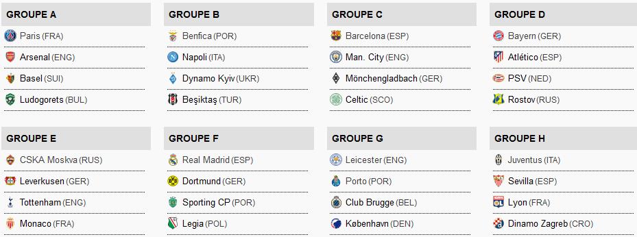 Les chances françaises en Coupes d'Europe